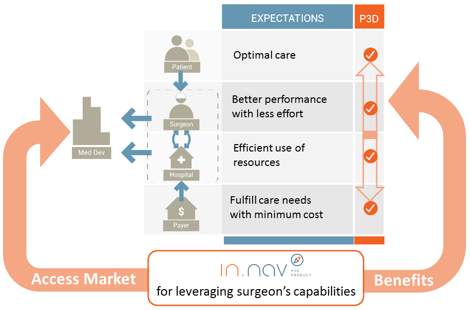 Visualization for Endoscopy R&D for CAS systems